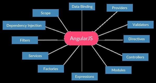 Tìm hiểu về AngularJS